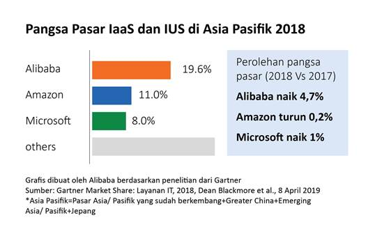 Duduki tiga besar secara global dan nomor satu di Asia Pasifik dalam dua tahun berturut-turut