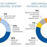 HID Global Umumkan Hasil Survei Tren Keamanan Akses 2020