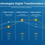 Studi Terbaru Dell Technologies: Pandemi Global Mempercepat Transformasi Digital