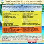 Sejumlah Perairan Indonesia Berpotensi Alami Gelombang Tinggi Hingga 4 Meter