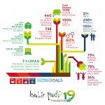 Yayasan Bulir Padi Dukung Pengembangan   Aspek Kewirausahaan Kaum Muda Marjinal